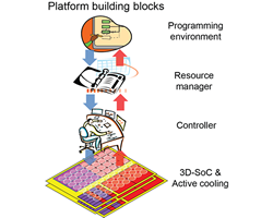 Multi-scale Thermal Management of Computing Systems